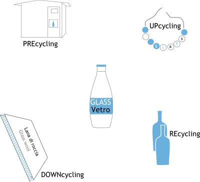 Erecycling